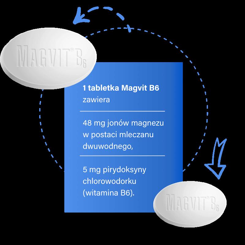 1 tabletka Magvit B6 zawiera: 48 mg jonów magnezu w postaci mleczanu dwuwodnego, 5 mg pirydoksyny chlorowodorku (witamina B6).